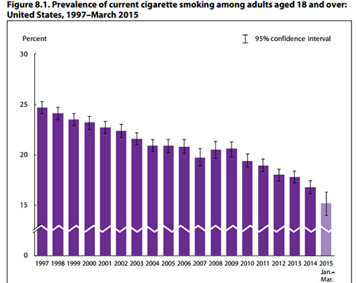 CDC Reports: Smoking Rates Down in 2015
